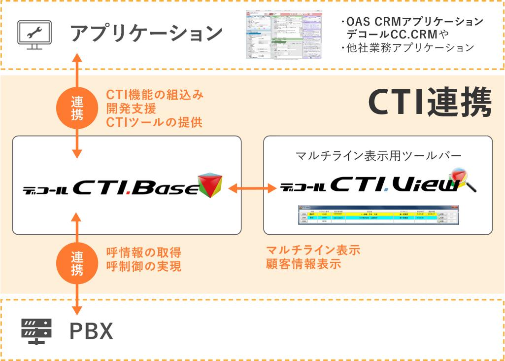 CTI連携