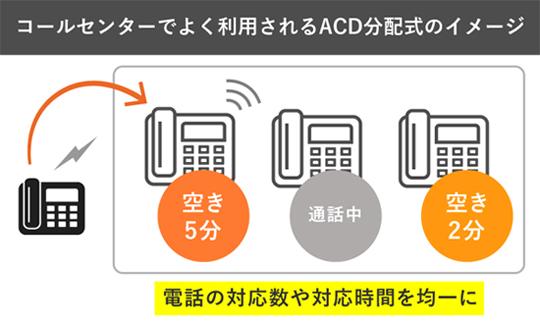 ACD分配や個別着信にも対応