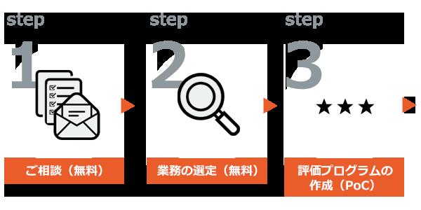 Step1~3