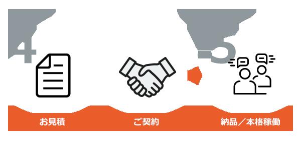 Step4~6