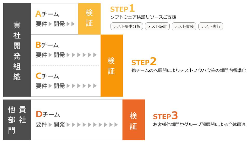ソフトウェア検証支援導入のステップ
